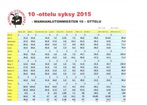 10 -ottelu syksy 2015 tulokset