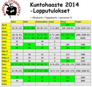 WLM kuntotesti 2014 lopputulokset